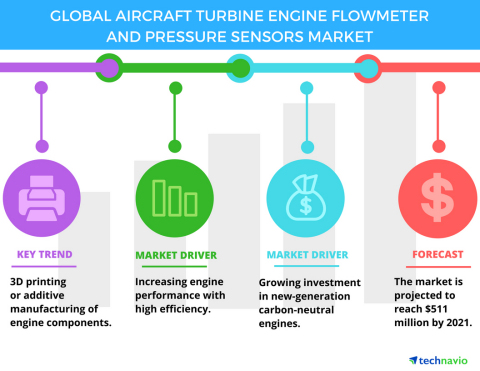 Technavio has published a new report on the global aircraft turbine engine flowmeter and pressure sensors market from 2017-2021. (Graphic: Business Wire)