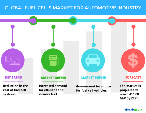 Technavio has published a new report on the global fuel cells market for automotive industry from 2017-2021. (Graphic: Business Wire)