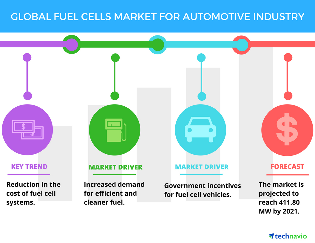 Top 5 Vendors In The Global Fuel Cells Market For Automotive Industry From 2017 2021 Technavio Business Wire