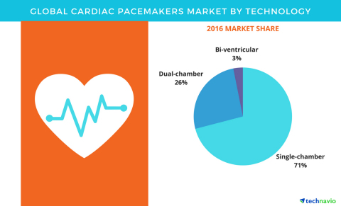 Technavio has published a new report on the global cardiac pacemakers market from 2017-2021. (Graphic: Business Wire)