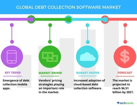 Technavio has published a new report on the global debt collection software market from 2017-2021. (Graphic: Business Wire)