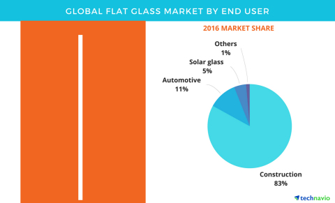 Technavio has published a new report on the global flat glass market from 2017-2021. (Graphic: Business Wire)