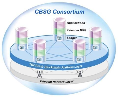 CBSG Consortium System Architecture (Photo: Business Wire)
