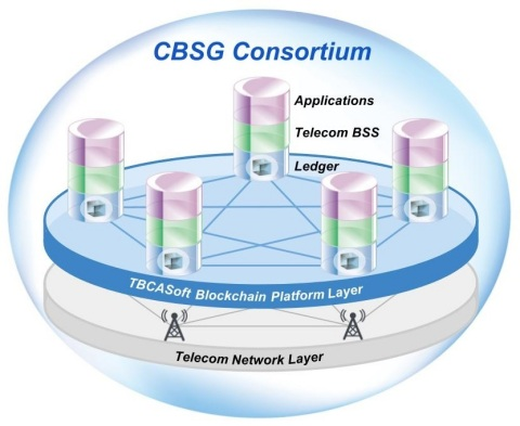 CBSG Consortium System Architecture (Photo: Business Wire)