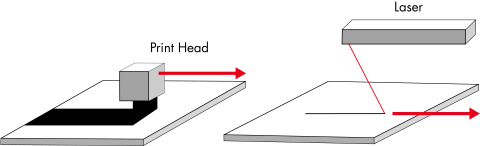 Print heads with large printing width vs. laser beam used in selective laser sintering (SLS). (Photo: Business Wire)