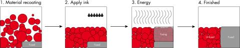 Description of the HSS process.(Photo: Business Wire)