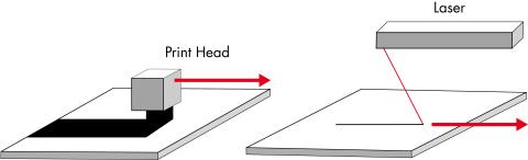 広い印刷幅のプリントヘッドと選択的レーザー焼結(SLS)で使用されるレーザービームの比較(写真:ビジネスワイヤ)