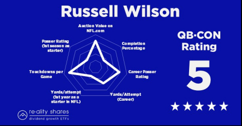 QBCON Radar Chart: Russell Wilson (Graphic: Business Wire)