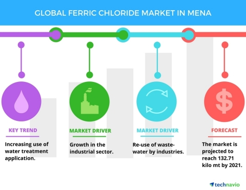 Technavio has published a new report on the ferric chloride market in MENA from 2017-2021. (Graphic: Business Wire)