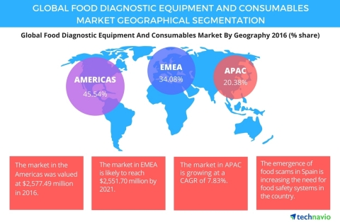 Technavio has published a new report on the global food diagnostic equipment and consumables market from 2017-2021. (Graphic: Business Wire)