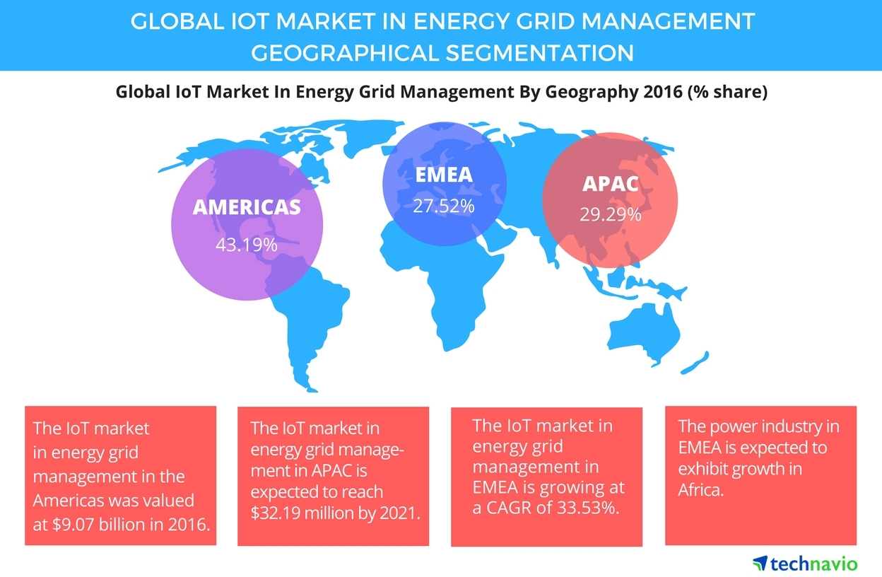 The Americas Tops Iot Market In Energy Grid Management Power Wiring Diagram Technavio Business Wire
