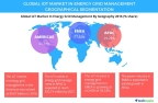 Technavio has published a new report on the global IoT market in energy grid management from 2017-2021. (Graphic: Business Wire)