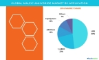 Technavio has published a new report on the global maleic anhydride market from 2017-2021. (Graphic: Business Wire)