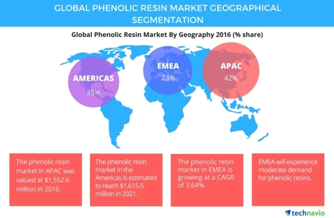 Technavio has published a new report on the global phenolic resin market from 2017-2021. (Graphic: Business Wire)