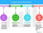 Technavio has published a new report on the global smart PPE market from 2017-2021. (Graphic: Business Wire)