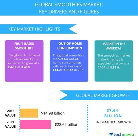 Technavio has published a new report on the global smoothies market from 2017-2021. (Graphic: Business Wire)