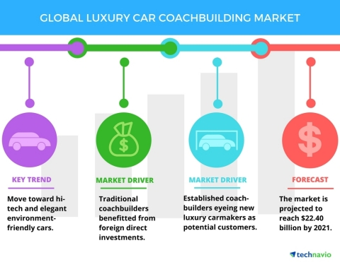 Technavio has published a new report on the global luxury car coachbuilding market from 2017-2021. (Graphic: Business Wire)