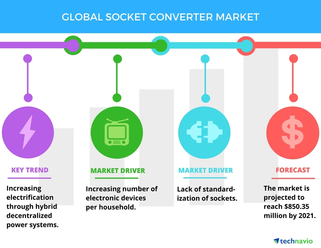 Top 3 Emerging Trends Impacting The Socket Converter Market Power Wiring Diagram Uk Technavio Business Wire