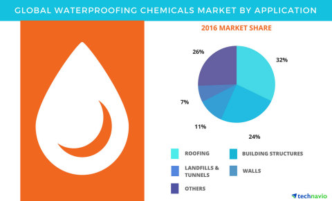 Technavio has published a new report on the global waterproofing chemicals market from 2017-2021. (Graphic: Business Wire)
