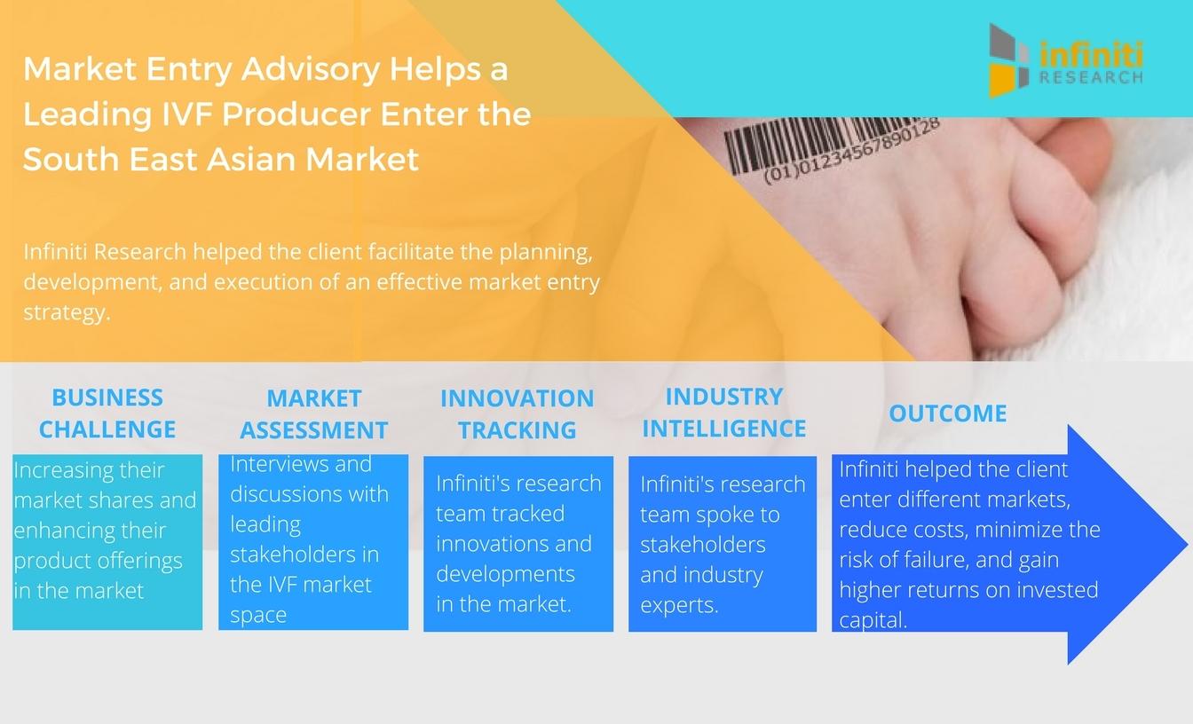 Asian producer leading