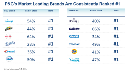 P&G's Market Leading Brands Are Consistently Ranked #1: P&G has transformed itself with a focused portfolio of leading brands - many are consistently ranked #1 in market share in their categories - where products solve problems and performance drives purchase.(1) (Graphic: Business Wire)