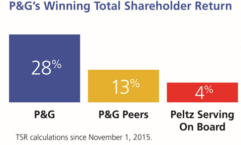 P&G's Winning Total Shareholder Return: P&G has delivered Total Shareholder Return above peers and above the weighted average return of those companies on which Mr. Peltz serves on the Board.(2) (Graphic: Business Wire)