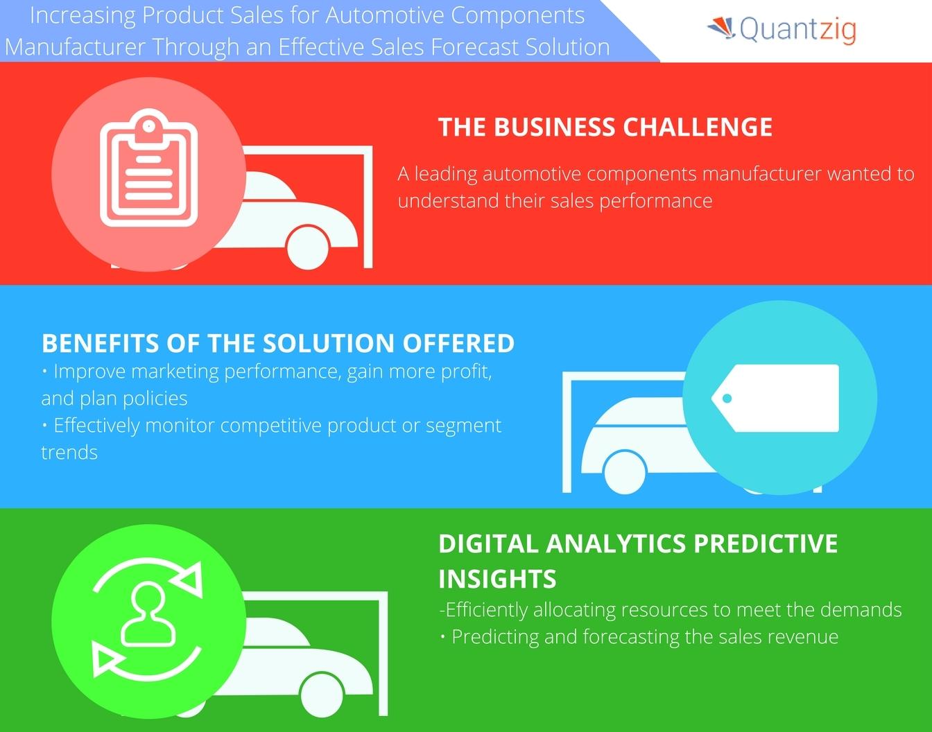 Sales Forecast Solution Helps an Automotive Client Devise Budgets ...