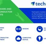Color Detection Sensor Market – Segmentation Analysis and Forecasts by Technavio