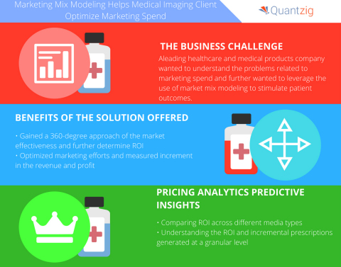 Marketing Mix Modeling Helps Medical Imaging Client Optimize Marketing Spend. (Graphic: Business Wir ...
