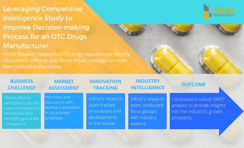 Leveraging Competitive Intelligence Study to Improve Decision-making Process for an OTC Drugs Manufa ...