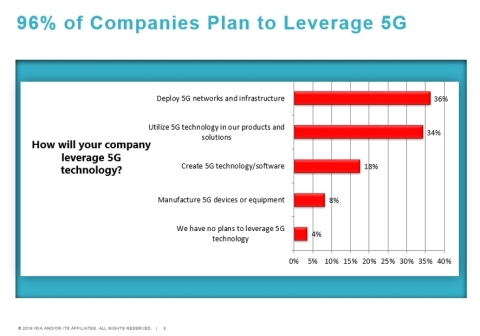 96% of Companies Plan to Leverage 5G (Source: 5G is not the Future. It is the Present, Dimensional Research, Ixia) (Graphic: Business Wire)