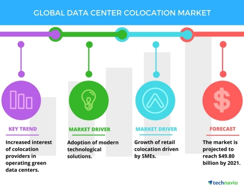 Technavio has published a new report on the global data center colocation market from 2017-2021. (Graphic: Business Wire)