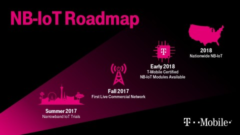 The Un-carrier unveils a roadmap to nationwide Narrowband IoT in 2018. (Photo: Business Wire)