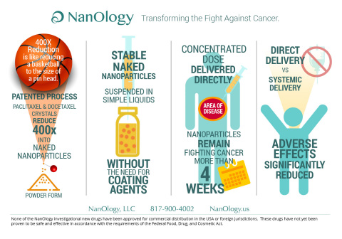 How NanOlogy's technology works (Photo: Business Wire)