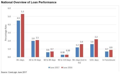 CoreLogic National Overview of Loan Performance June 2017 (Graphic: Business Wire)
