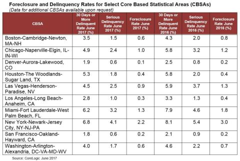 CoreLogic Foreclosure and Delinquency Rates for Select Core Based Statistical Areas (CBSAs) June 2017 (Graphic: Business Wire)