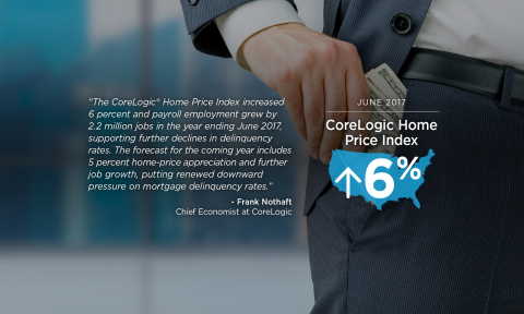 Quote from CoreLogic Chief Economist Dr. Frank Nothaft. (Graphic: Business Wire)