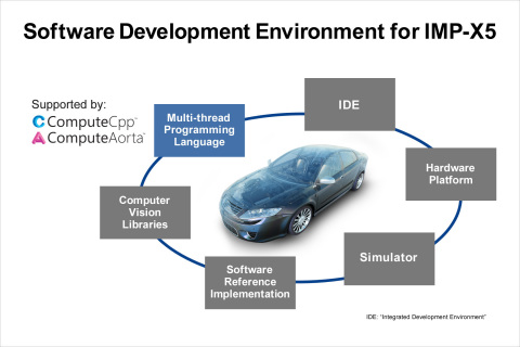 Software development environment for the Renesas IMP-X5, optimized for computer vision and cognitive processing. (Photo: Business Wire)