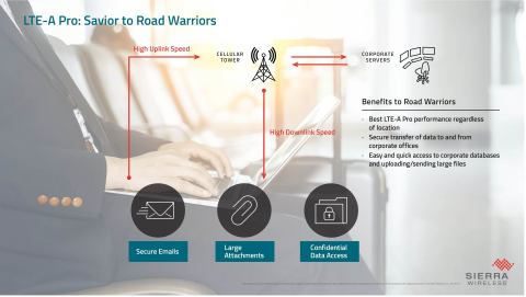 "LTE-A Pro for the mobile ""road warrior"" (Graphic: Business Wire)"