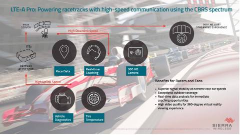 LTE-A Pro for the world's fastest IoT applications (Graphic: Business Wire)