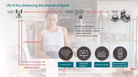 LTE-A Pro for the Internet of Retail (Graphic: Business Wire)