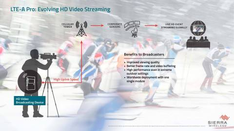LTE-A Pro for video streaming applications (Graphic: Business Wire)