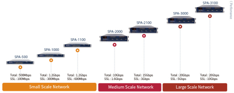 SOOSAN INT has released the ePrism SSL series, an enhanced SSL decryption solution which includes several configurations including ePrism SSL Proxy for cloud environments and the ePrism SSL VA for network security devices such as APT and SWG solutions. Its line-up includes 7 models supporting traffic from 100Mbps to 10Gbps. (Graphic: Business Wire)