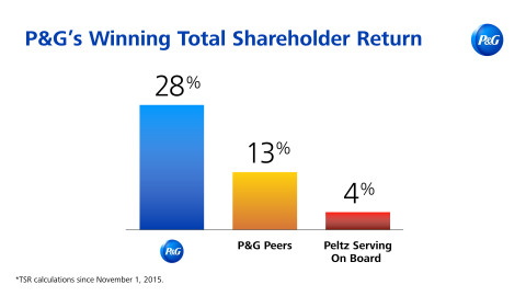P&G's Strategy Is Producing Results and Creating Shareholder Value: P&G has delivered Total Shareholder Return above peers and above the weighted average return of those companies on which Mr. Peltz serves on the Board. (Photo: Business Wire)