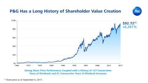 P&G Has a Long History of Shareholder Value Creation: Strong Share Price Performance Coupled with 127 Consecutive Years of Dividends and 61 Consecutive Years of Dividend Increases (Photo: Business Wire)