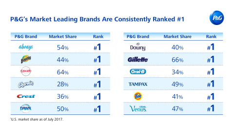 P&G's Market Leading Brands Are Consistently Ranked #1: P&G has transformed itself with a focused portfolio of leading brands – many are consistently ranked #1 in market share in their categories – where products solve problems and performance drives purchase. (Photo: Business Wire)