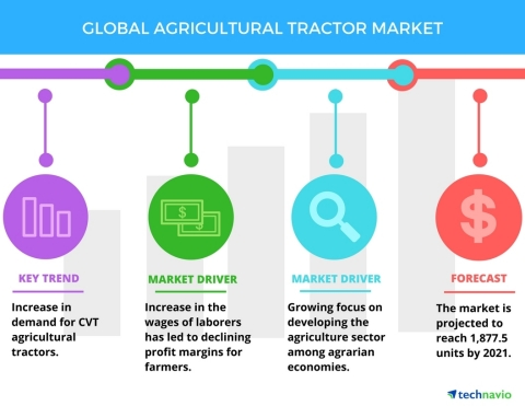 Technavio has published a new report on the global agricultural tractor market from 2017-2021. (Graphic: Business Wire)
