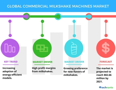 Technavio has published a new report on the global commercial milkshake machines market from 2017-2021. (Graphic: Business Wire)