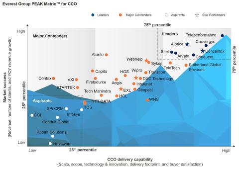 Everest Group PEAK Matrix™ for CCO (Graphic: CABINET EVEREST GROUP)