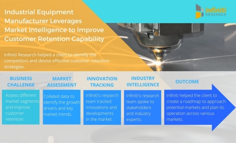 Industrial Equipment Manufacturer Leverages Market Intelligence to Improve Customer Retention Capability. (Graphic: Business Wire)